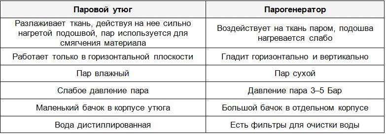 Таблица сравнений  утюга и парика