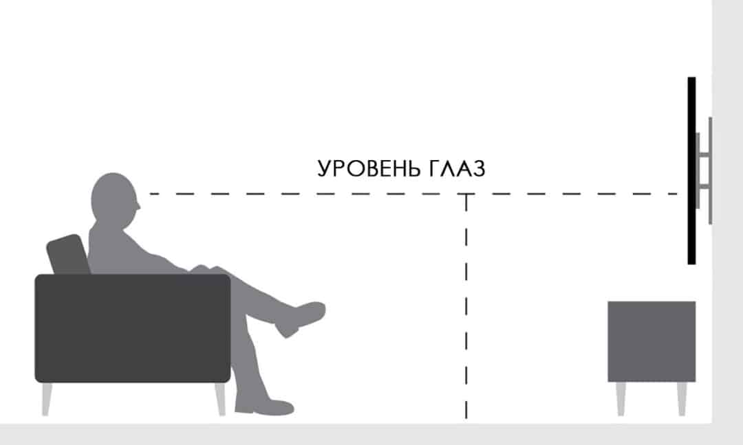 Практический расчет высоты телевизора от пола