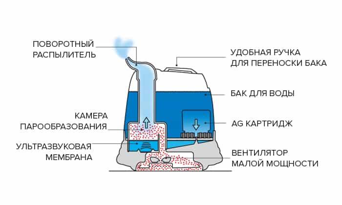 Принцип работы ультразвукового увлажнителя
