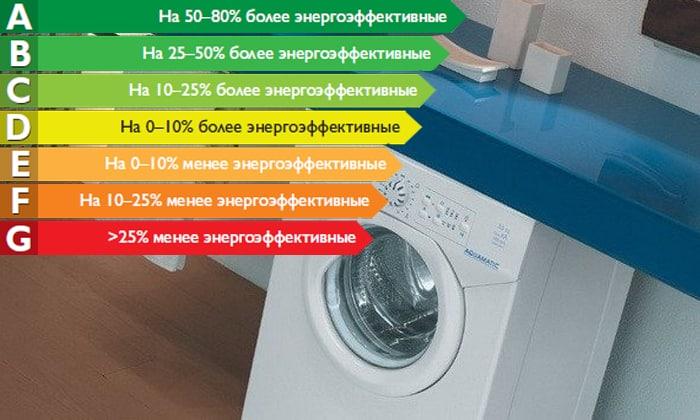 Классы потребления стиральных машин