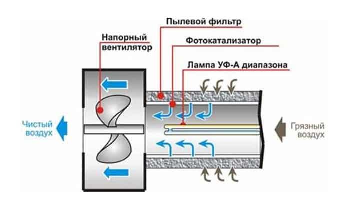 Принцип работы фотокаталистического очистителя воздуха