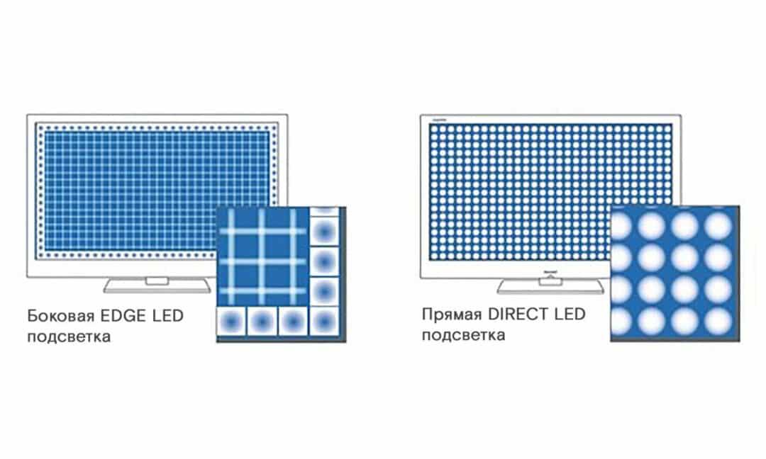 Подсветка в LED-телевизорах