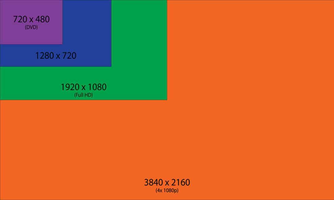Сравнение типов разрешения телевизора